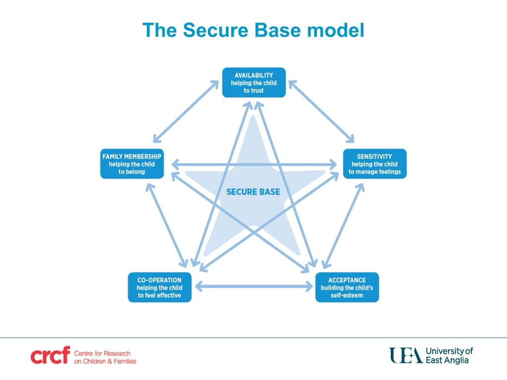 Diagram showing the Secure Base Model